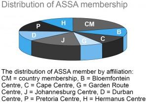 assa-membership