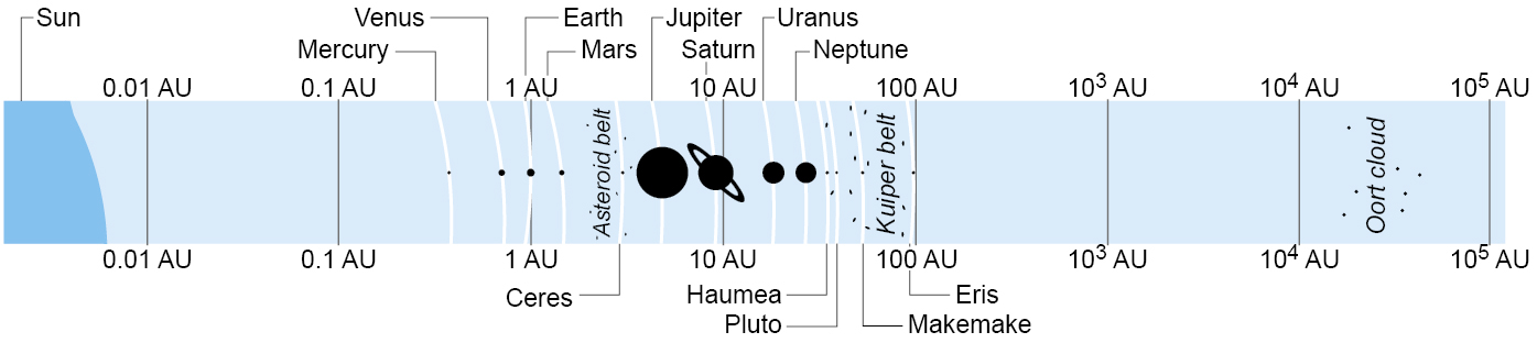 The average distance from the Sun of the planets (top) and dwarf planets (bottom) in the solar system. Note that the horizontal scale is logarithmic.