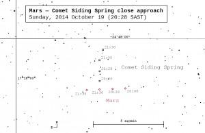 mars-comet-closeapproachSAST