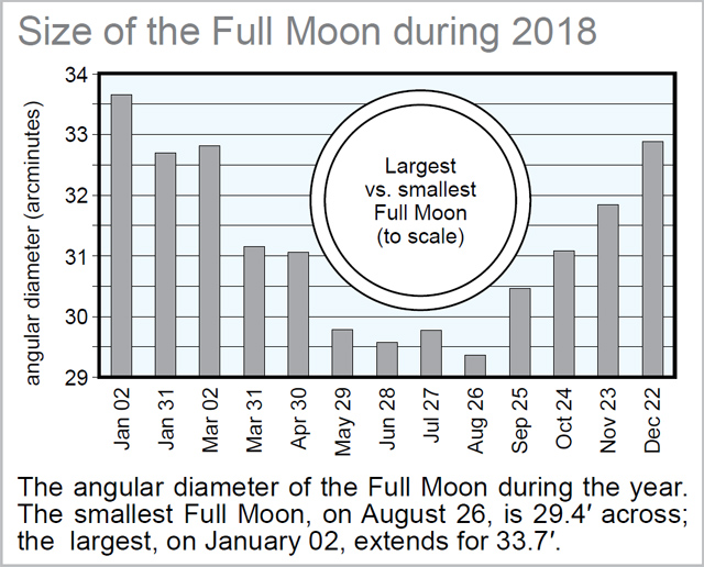 Lunar phase and distances 2018